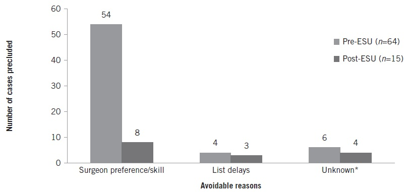 Bar chart showing avoidable reasons precluding laparoscopic cholecystectomy