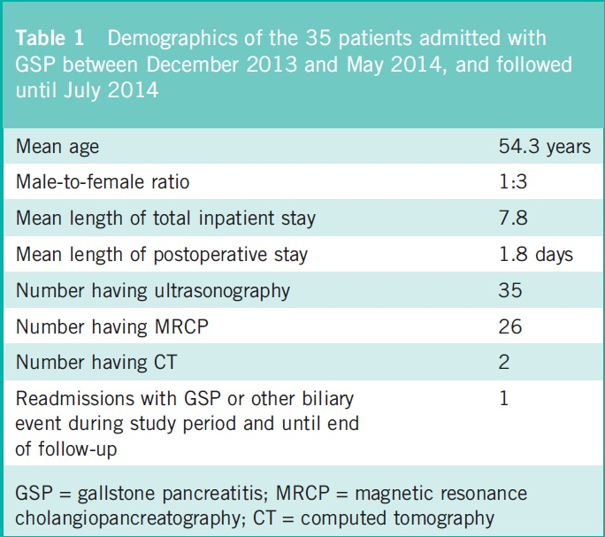Demographics of the 35 patients admitted with gallstone pancreatitis.